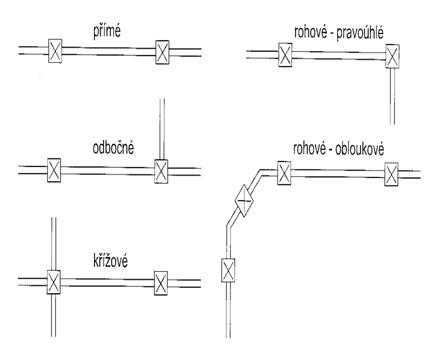 Variantní půdorysné provedení plastového plotu
